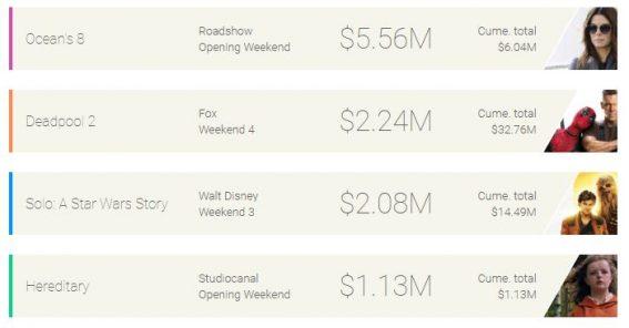 Weekend box office: Ocean's 8 debuts in top spot, Deadpool 2 in second