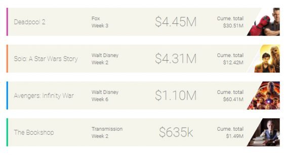 Box Office Top 10, June 6