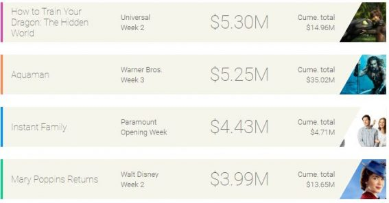 Weekly box office: the dragon overtakes the fish-man