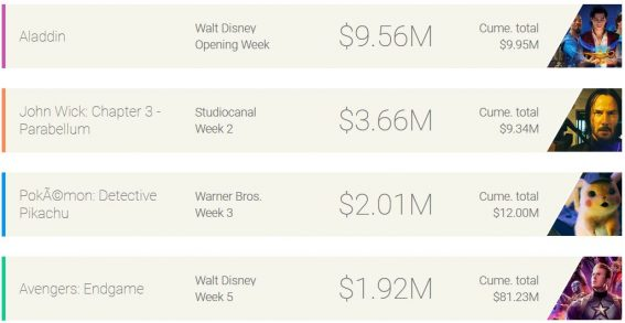 Weekly box office: Aladdin's pile of gold is shining, shimmering, splendid
