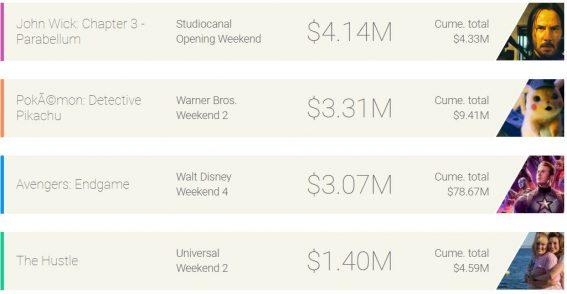 Weekend box office: John Wick shoots down Avengers and Pikachu