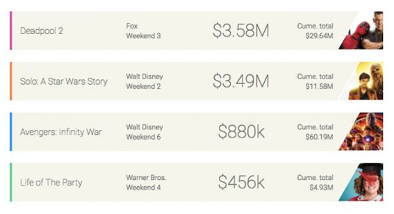 Weekend Box Office: Deadpool reclaims top spot, with Han and Chewie close behind