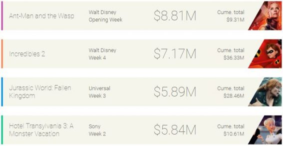 Weekly box office: Ant-Man and the Wasp flies to #1