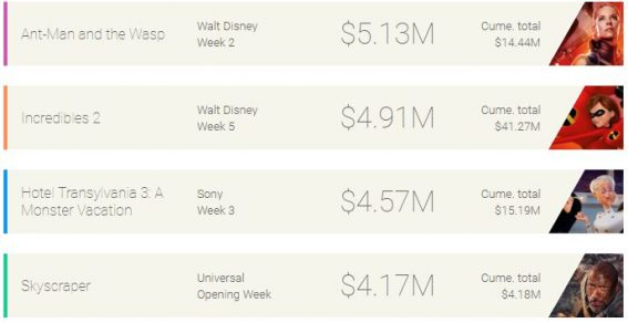 Weekly box office: Ant-Man stays on top