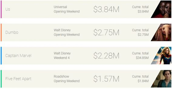 Weekend box office: Us defeats Dumbo and Captain Marvel