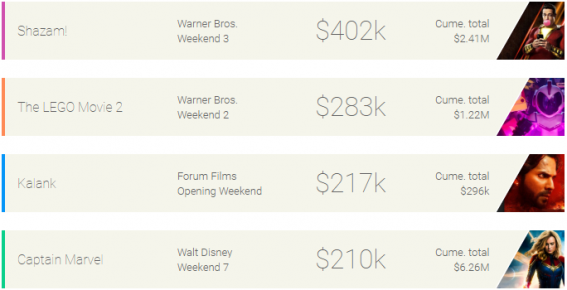 Weekend box office: Shazam! refuses to budge from top spot