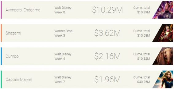 Weekly box office: Endgame scores highest opening day in Australian history
