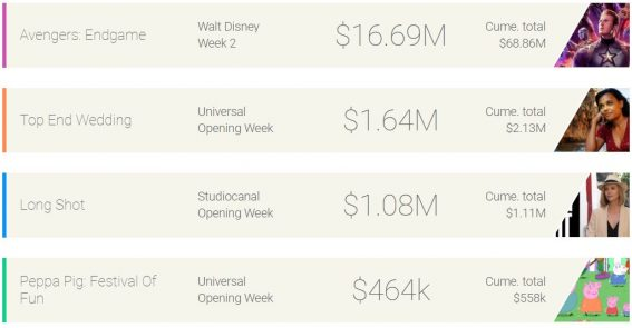 Weekly box office: the Endgame bloodbath continues
