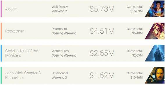 Weekend box office: Aladdin's magic carpet flies above Rocketman and Godzilla