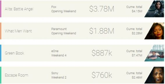 Weekend box office: Alita slays the competition