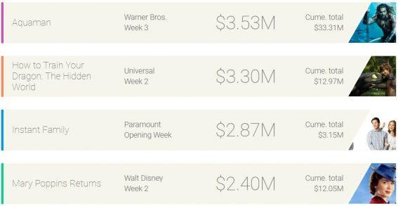 Weekend box office: Aquaman stays on top in Australia and surpasses $1 billion worldwide