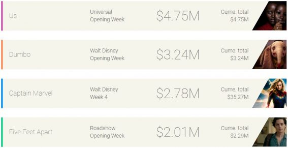 Weekly box office: Us maintains lead over Dumbo and Captain Marvel