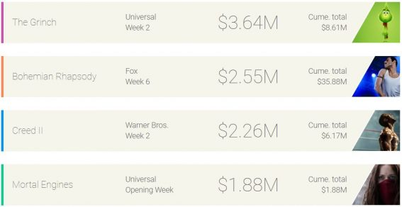 Weekly box office: The Grinch smiles from the top
