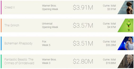 Weekly box office: Creed II takes the crown