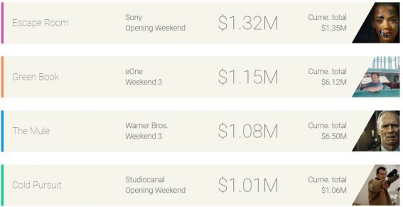 Weekend box office: Escape Room cracks the code