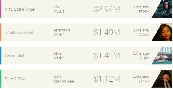 Weekly box office: Alita flies above the competition