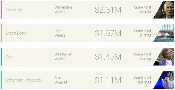 Weekly box office: Clint Eastwood again takes home the bacon