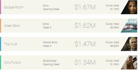 Weekly box office: Escape Room emerges victorious