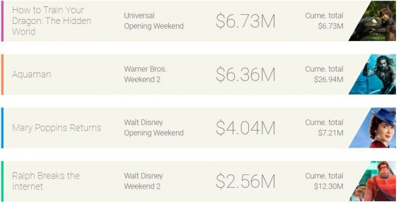 Weekend box office: How to Train Your Dragon 3 soars to the top spot