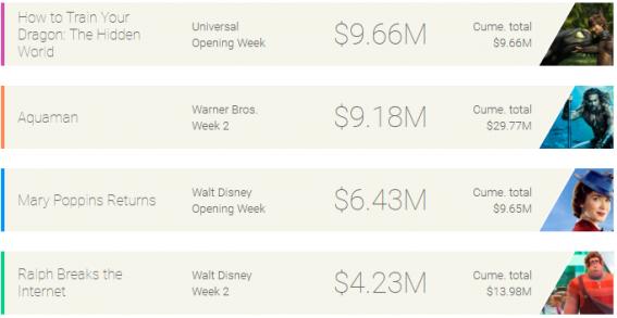 Weekly box office: Train Your Dragon 3 narrowly defeats Aquaman