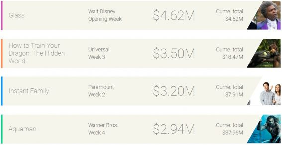 Weekly box office: Glass takes M. Night Shyamalan back to the top of the box office