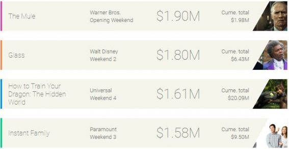 Weekend box office: Clint Eastwood shoots to the top of the charts