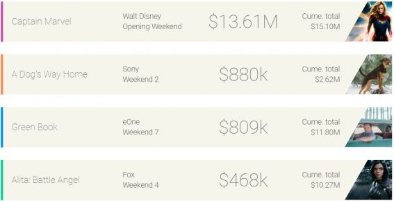 Weekend box office: Captain Marvel obliterates the competition