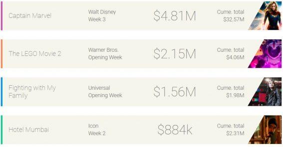 Weekly box office: Captain Marvel surpasses $30 million in third week