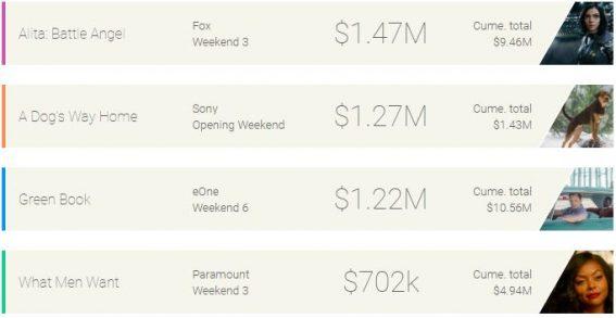Weekend box office: Alita still winning the battle