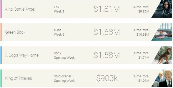 Weekly box office: Alita remains undefeated