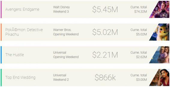 Weekend box office: Endgame defeats Detective Pikachu
