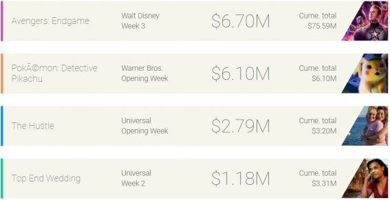Weekly box office: Endgame is still reigning supreme, but for how long?