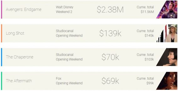 Weekend box office: Endgame continues to break records