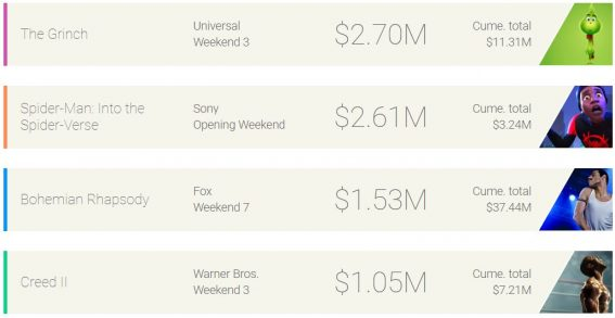 Weekend box office: The Grinch out maneuvers Spider-Man