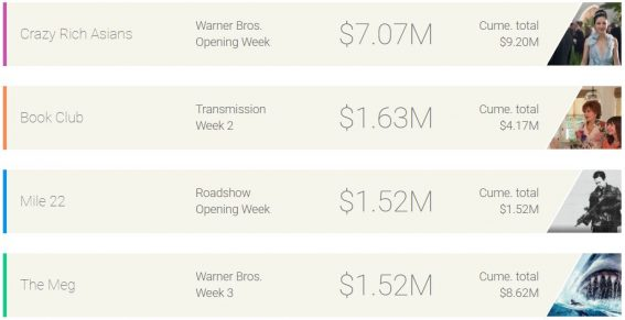 Weekly box office: Crazy Rich Asians pockets some serious cash