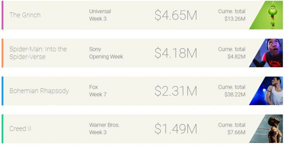Weekly box office: The Grinch stays at the top spot