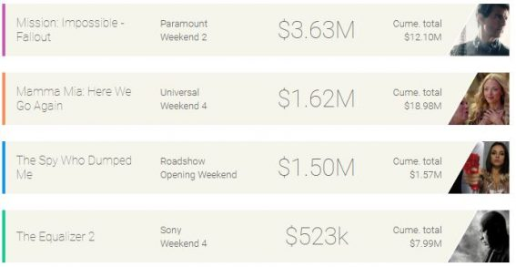 Weekend box office: Mission Impossible on Cruise control