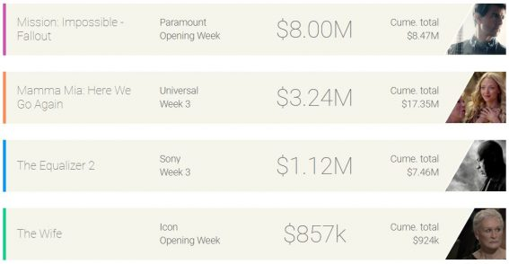 Weekly box office: Tom Cruise drives Mission Impossible to top spot