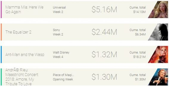 Weekly box office: Here We Go Again goes to top spot, again