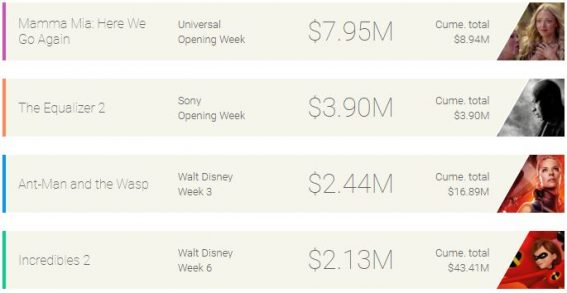 Weekly box office: Mamma Mia 2 owns the dance floor