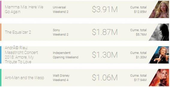 Weekend box office: Mamma Mia 2 on top again