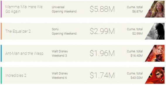 Weekend box office: Mamma Mia 2 sings a merry tune