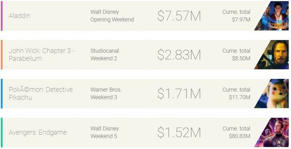 Weekend box office: Aladdin rides magic carpet all the way to #1